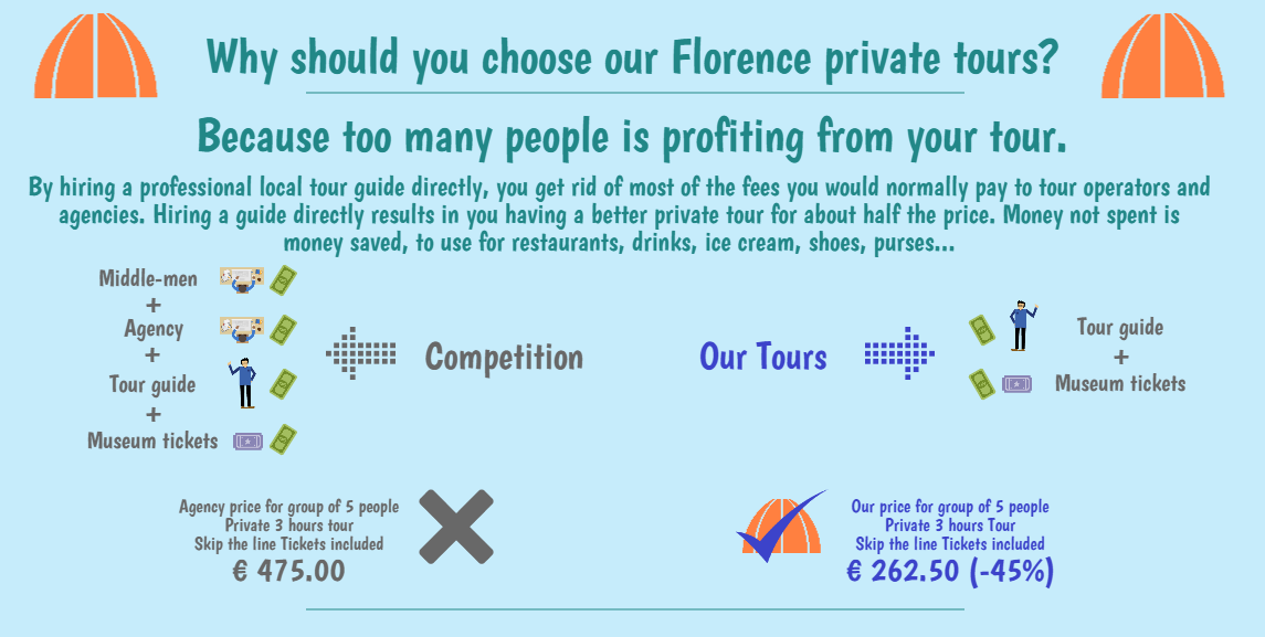 florence tour prices